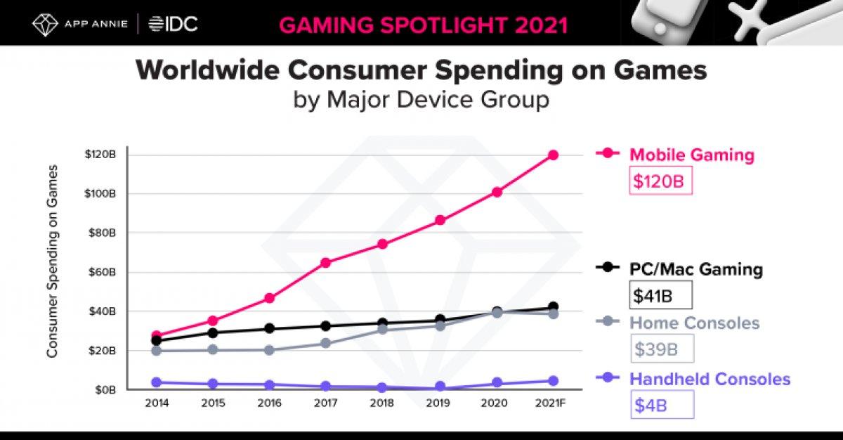 Mobil oyunlar için harcanan para haftalık 1,7 milyar dolara ulaştı #2