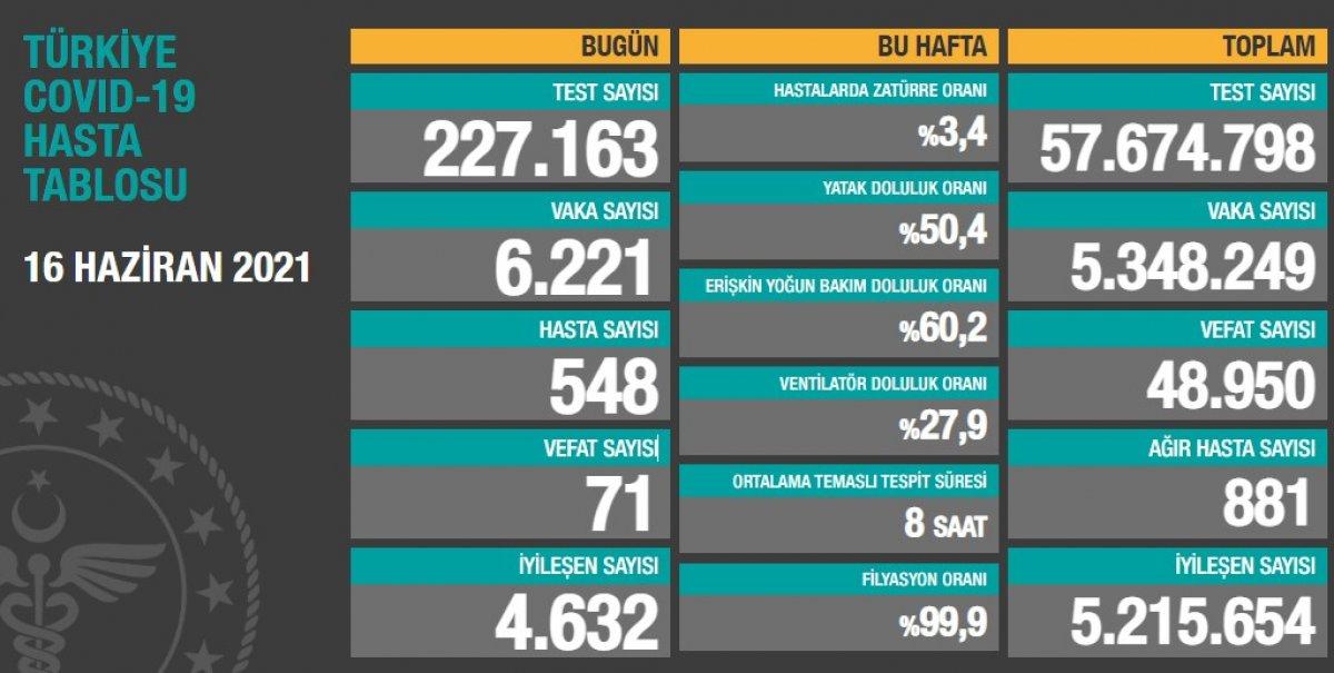 16 Haziran Türkiye nin koronavirüs tablosu #1