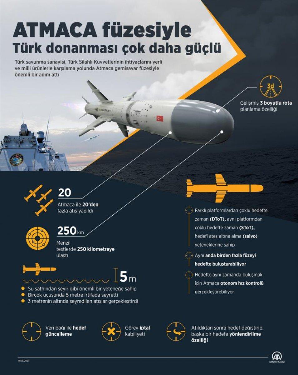Atmaca gemisavar füzesiyle Türk donanması çok daha güçlü #1