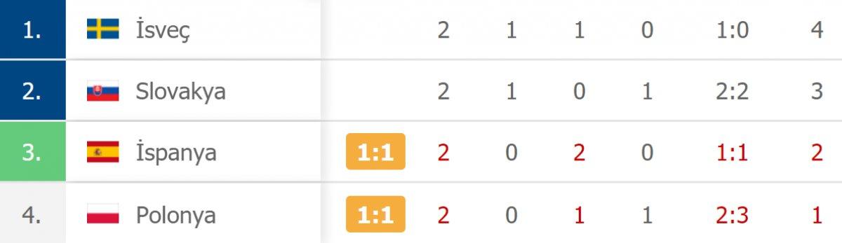 İspanya, Polonya ile berabere kaldı #3
