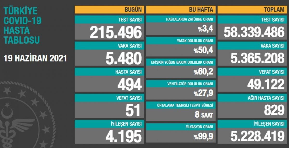 19 Haziran Türkiye nin koronavirüs tablosu #1