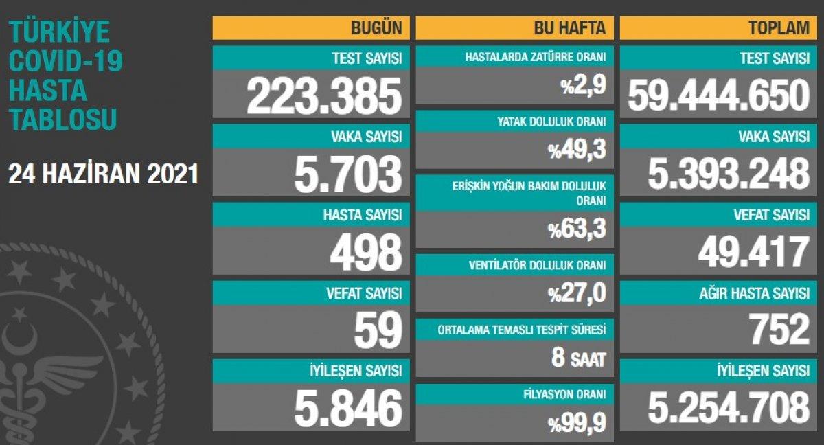 24 Haziran Türkiye de koronavirüs tablosu #1