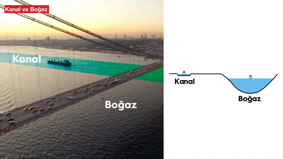 Kanal İstanbul un madde madde proje ve hedef aşamaları #20