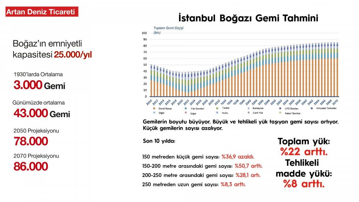 Kanal İstanbul un madde madde proje ve hedef aşamaları #9