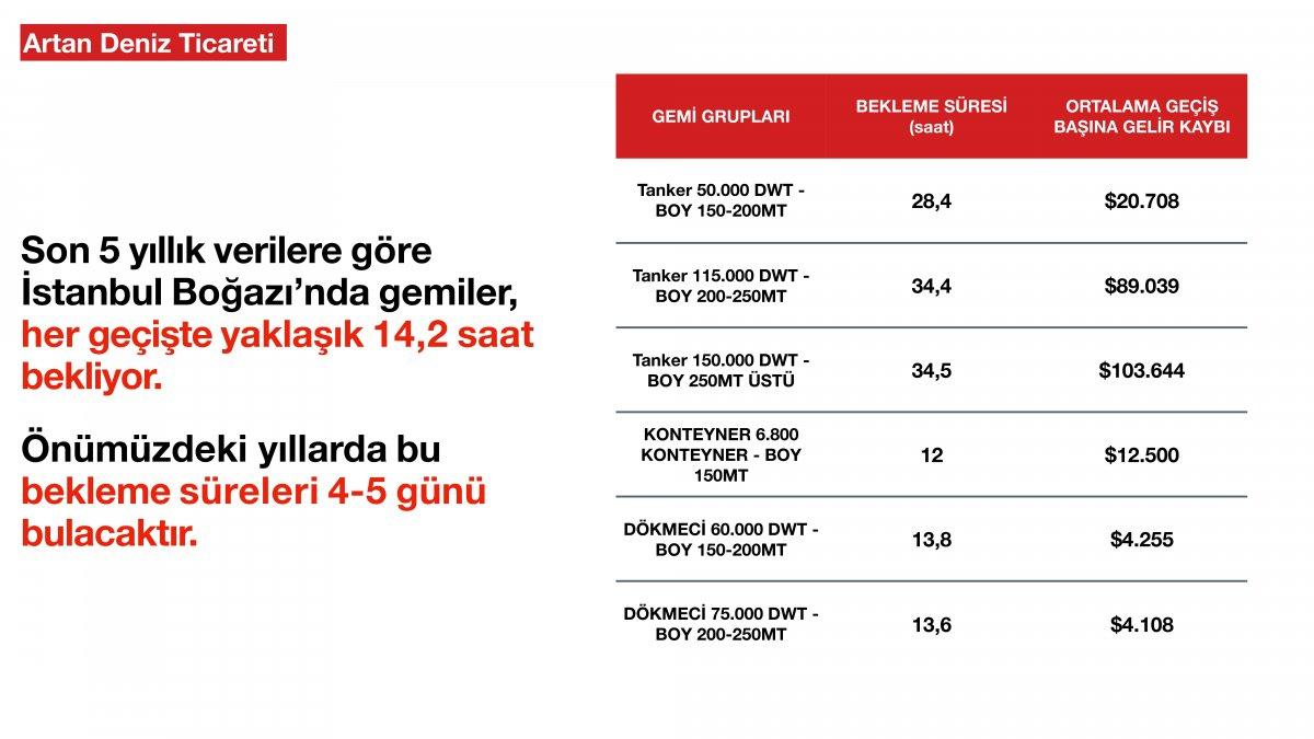 Kanal İstanbul un madde madde proje ve hedef aşamaları #12