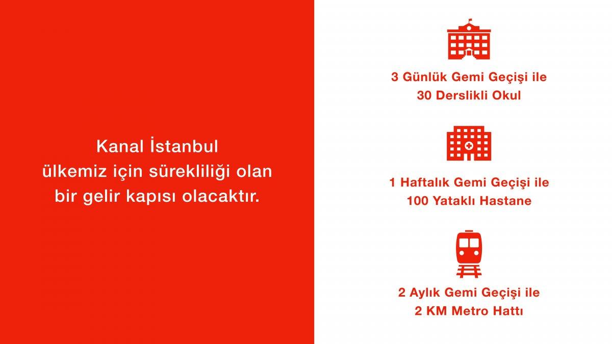 Kanal İstanbul un madde madde proje ve hedef aşamaları #26