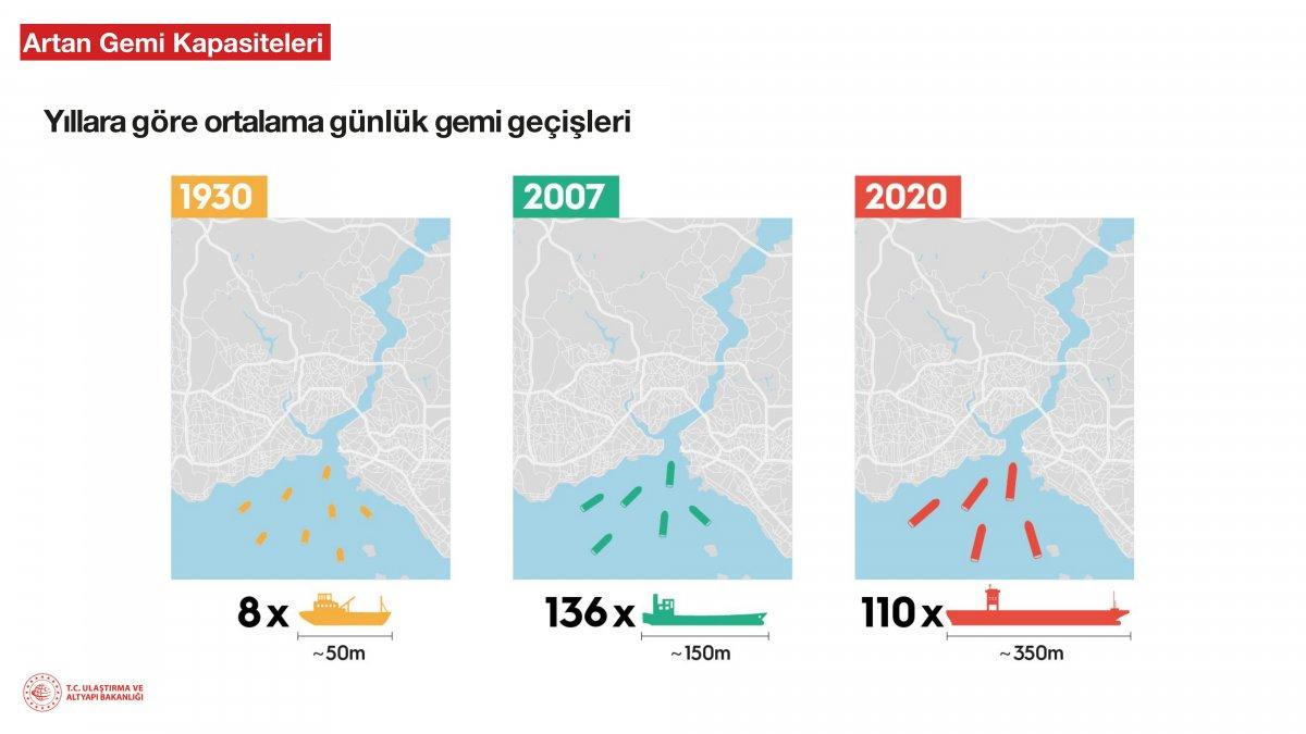 Kanal İstanbul un madde madde proje ve hedef aşamaları #10