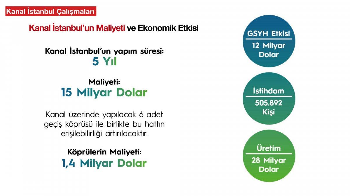 Kanal İstanbul un madde madde proje ve hedef aşamaları #27