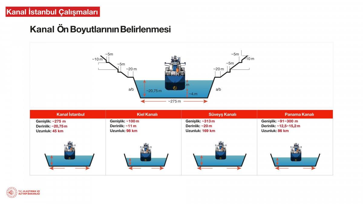 Kanal İstanbul un madde madde proje ve hedef aşamaları #19