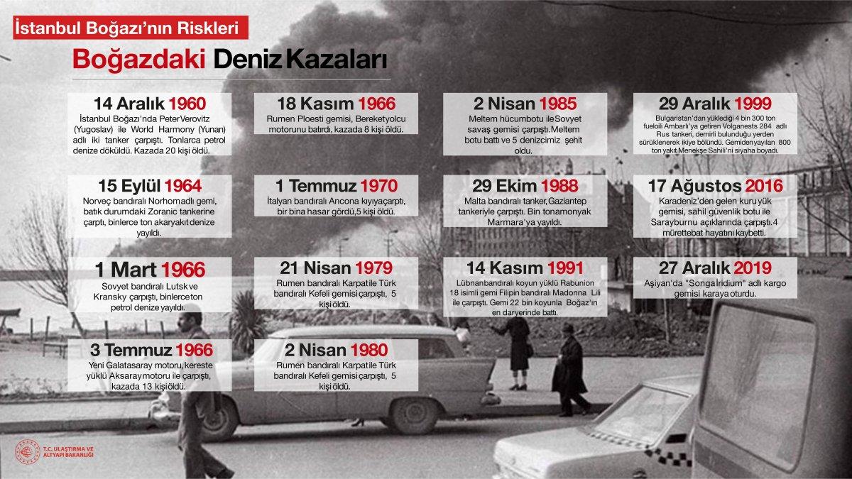 Kanal İstanbul un madde madde proje ve hedef aşamaları #17