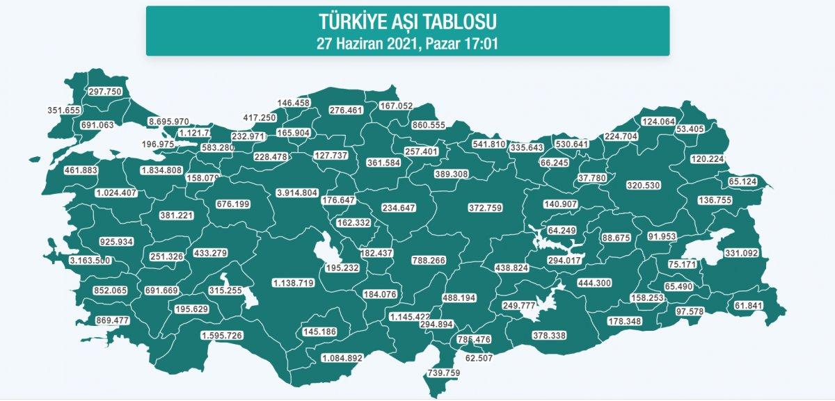 İstanbul da 8 milyon 601 bin 541 kişi aşılandı #2
