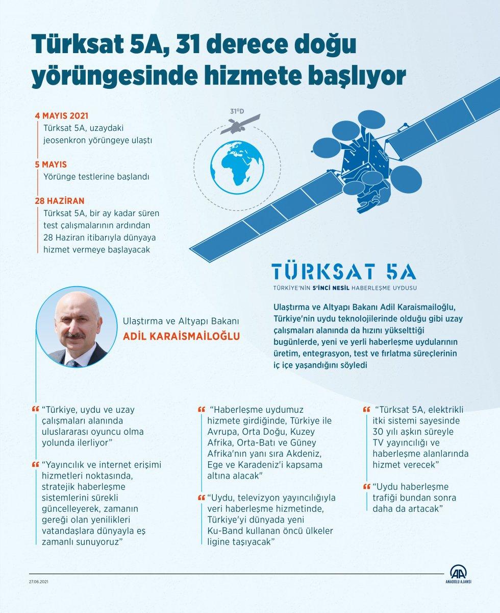 Türksat 5A, yarından itibaren hizmete başlayacak #5