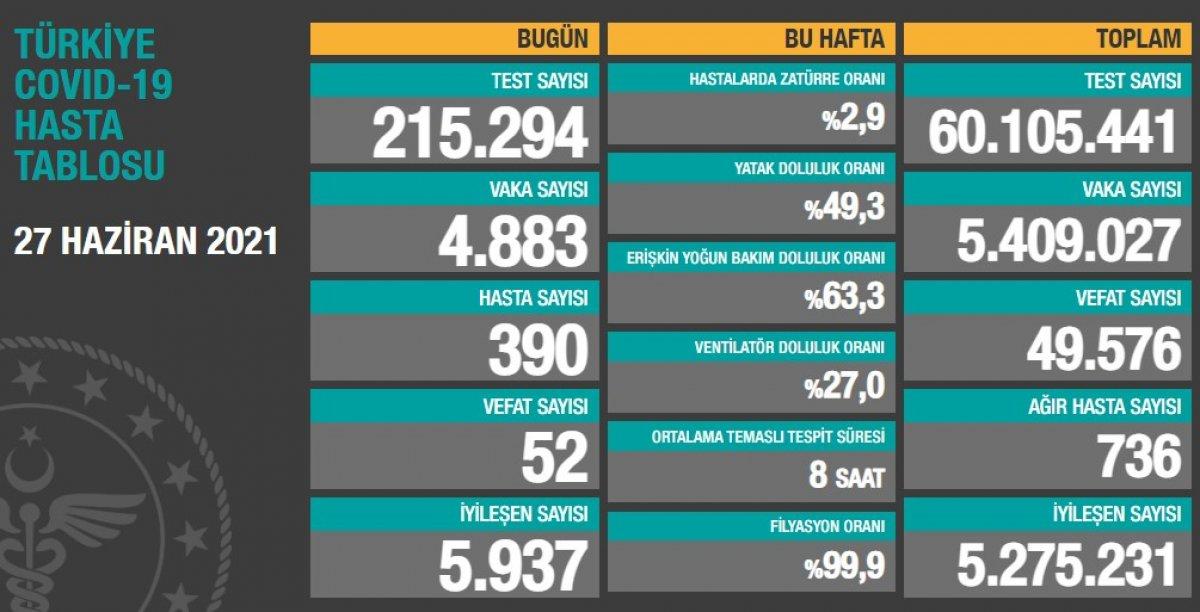 27 Haziran Türkiye de koronavirüs tablosu #1