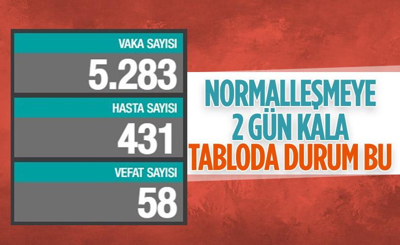 28 Haziran Türkiye'de koronavirüs tablosu