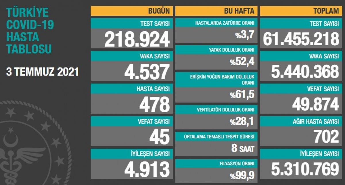 3 Temmuz Türkiye de koronavirüs tablosu  #1