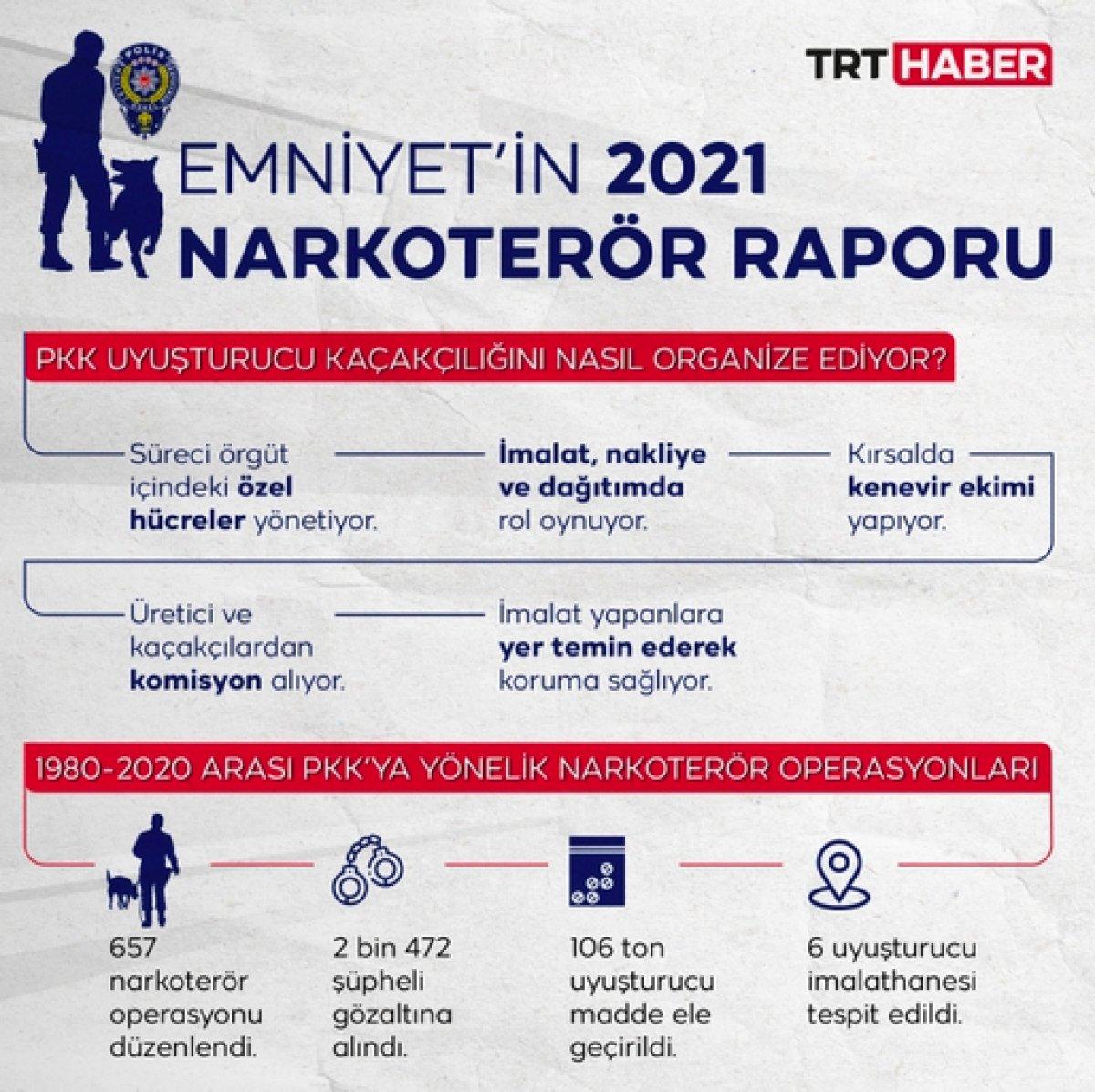 Emniyet Genel Müdürlüğü nün 2021 narko terör raporu #1