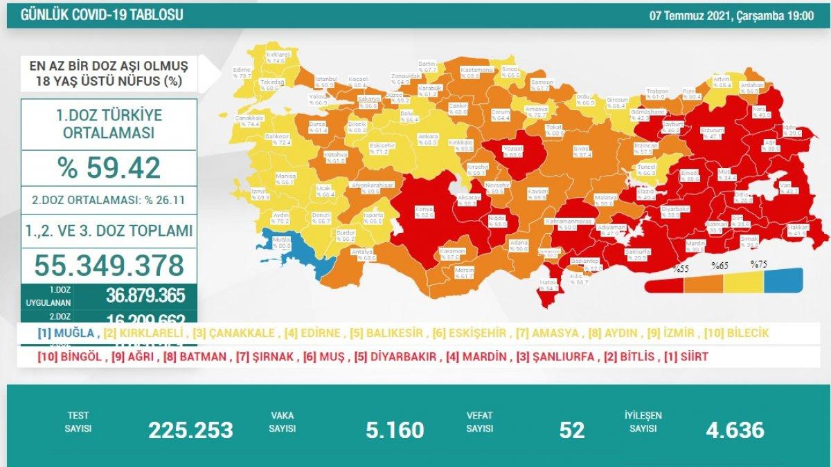 7 Temmuz Türkiye de koronavirüs tablosu ve aşı haritası #1
