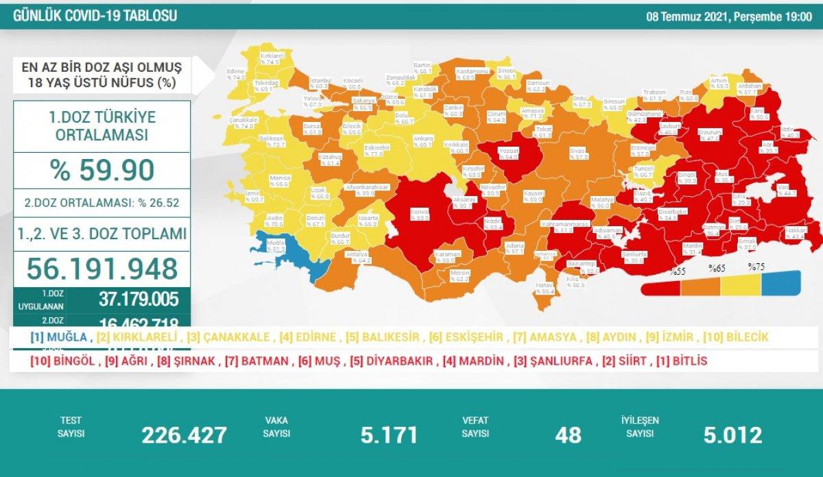 8 Temmuz Türkiye de koronavirüs tablosu ve aşı haritası #1