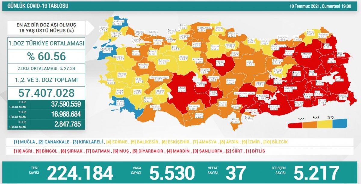 10 Temmuz Türkiye de koronavirüs tablosu ve aşı haritası #1