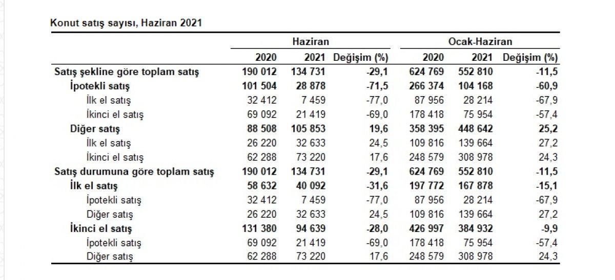 Türkiye genelinde haziran ayında 134 bin 731 konut satıldı #2