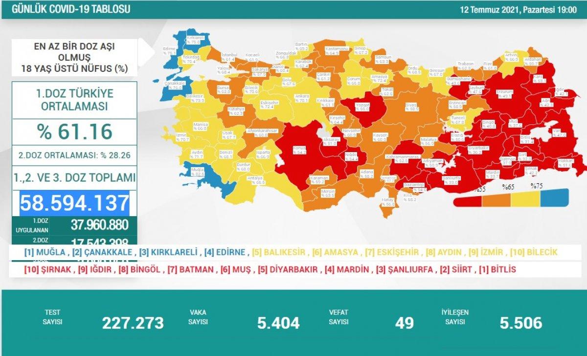 12 Temmuz Türkiye de koronavirüs tablosu ve aşı haritası #1