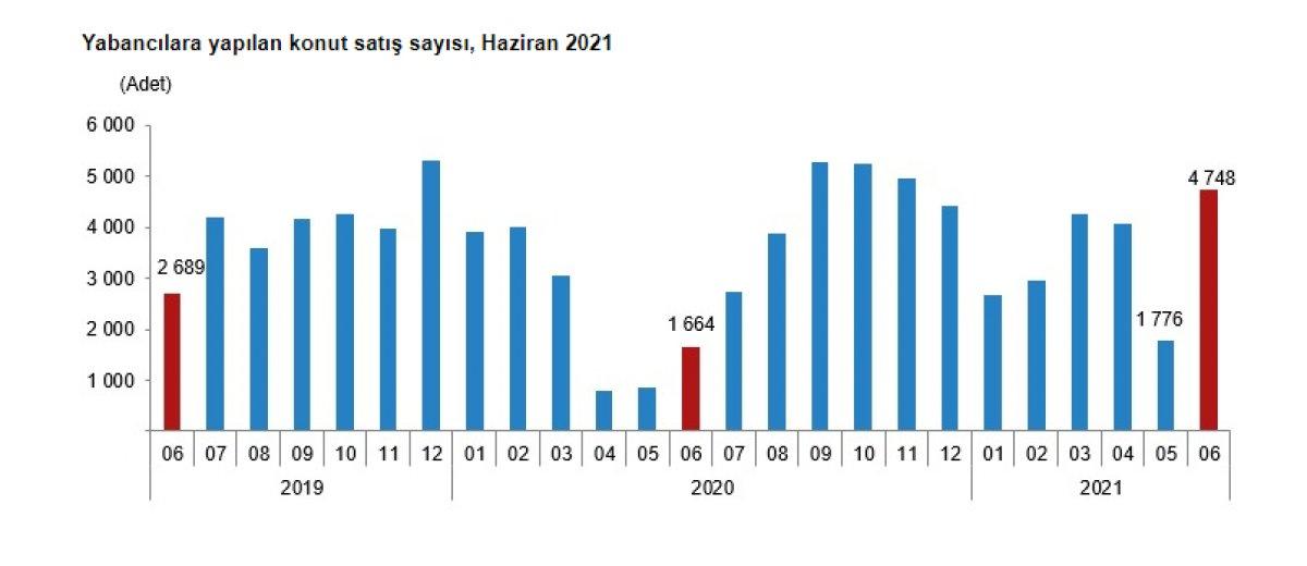 Türkiye genelinde haziran ayında 134 bin 731 konut satıldı #4