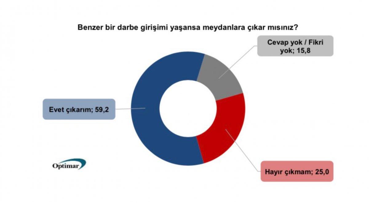 Optimar ın 15 Temmuz anketi #1