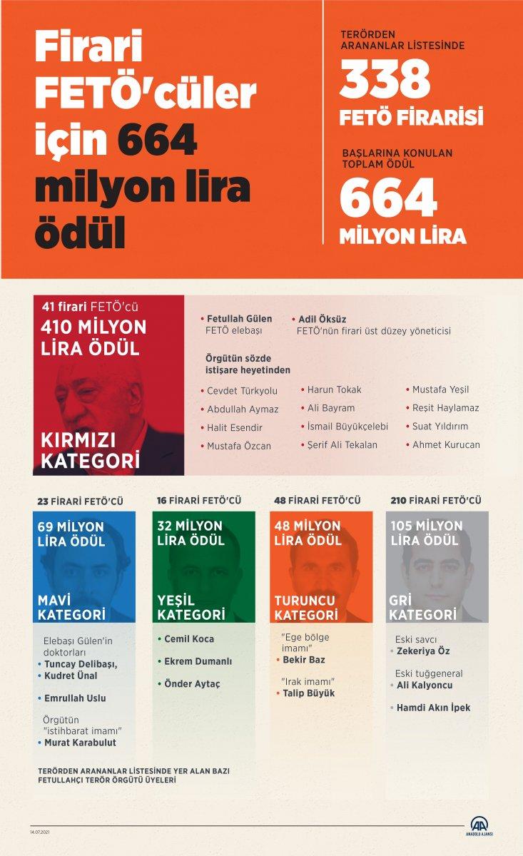 Firari FETÖ cüler için 664 milyon lira ödül #1