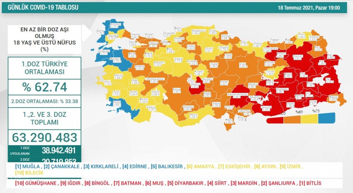 18 Temmuz Türkiye de koronavirüs tablosu ve aşı haritası #1