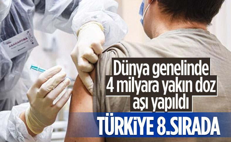 Dünya genelinde koronavirüs aşılama rakamlarında Türkiye, ilk 10'da yer aldı