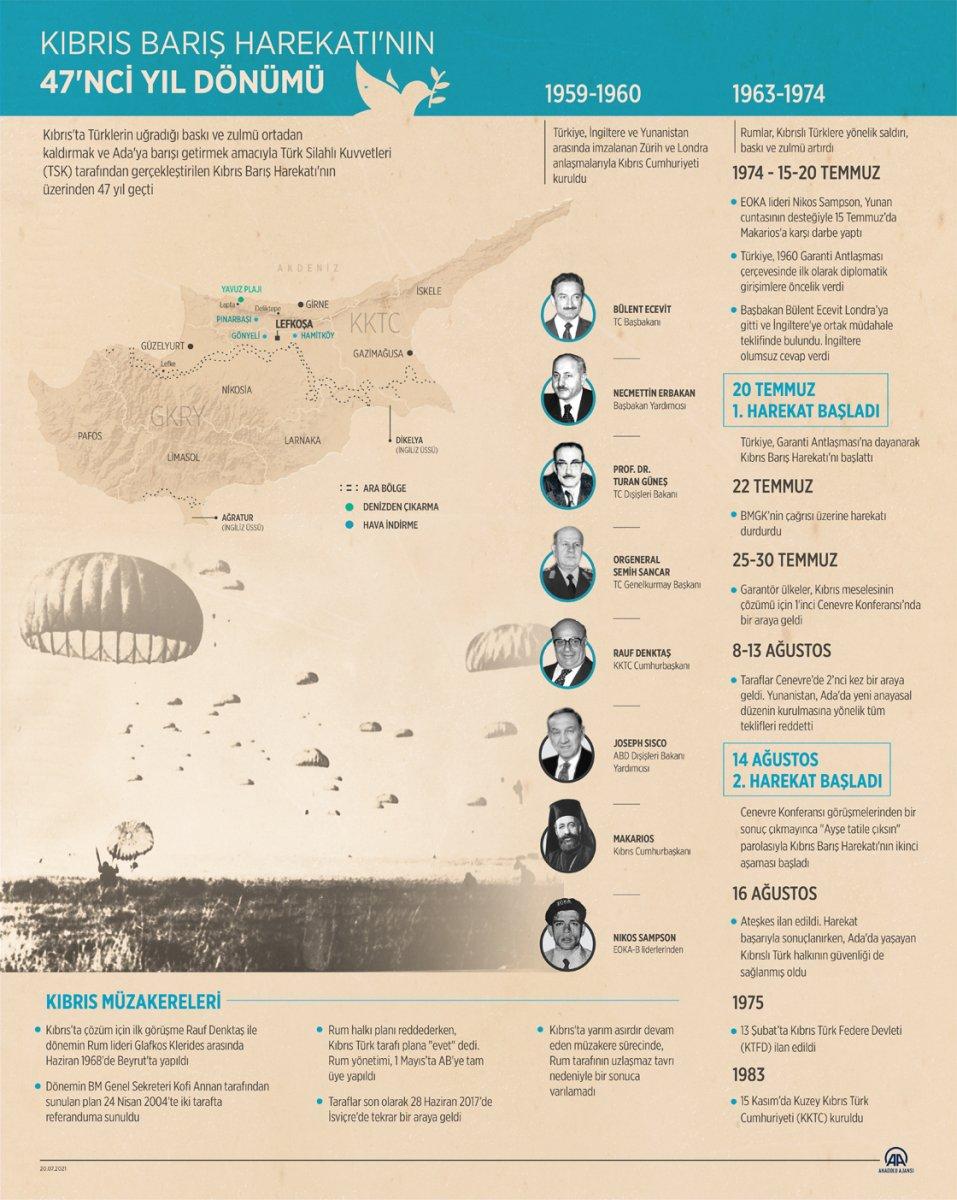 Kıbrıs Barış Harekatı nın üzerinden 47 yıl geçti #8