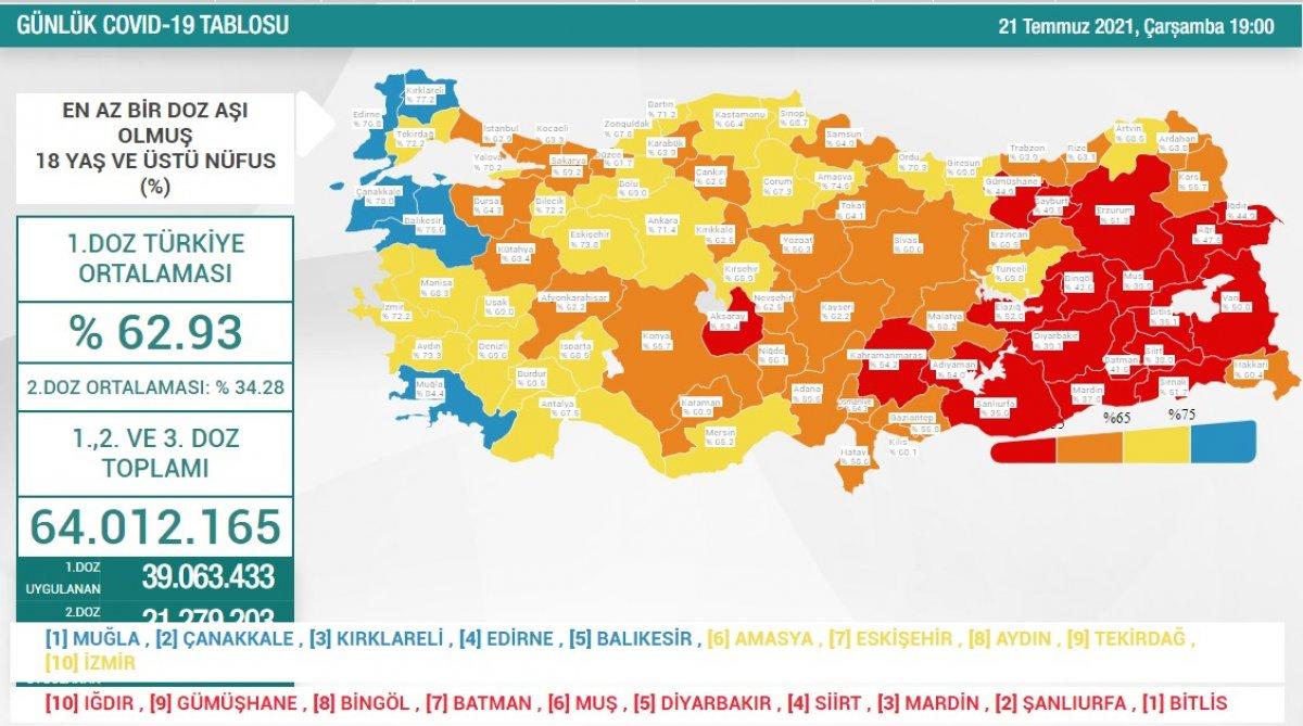 21 Temmuz Türkiye de koronavirüs tablosu #1