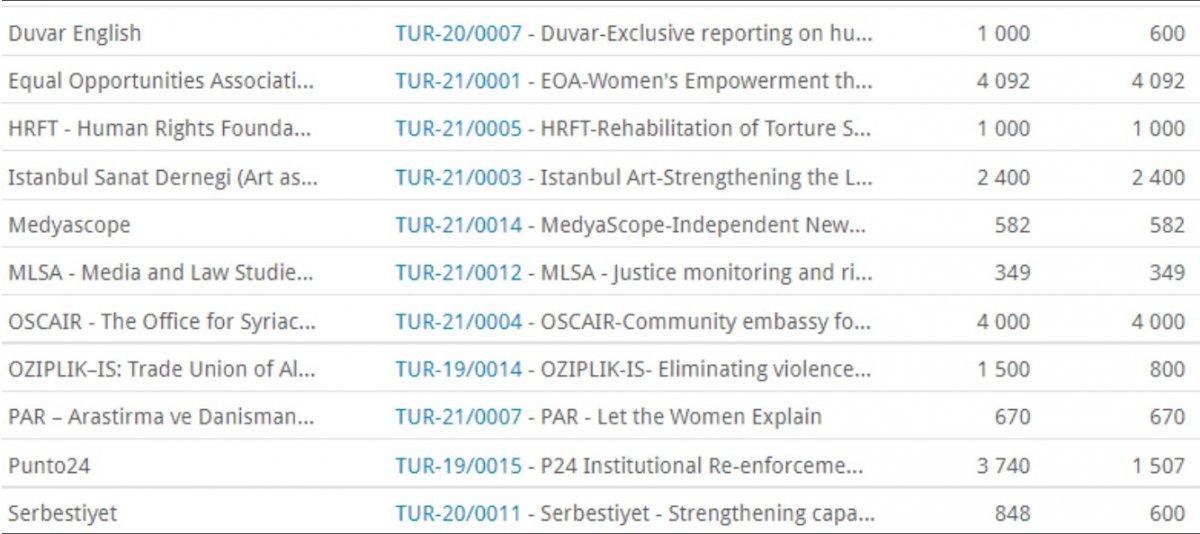 ABD nin ardından Norveç ten de fon alan medya kuruluşları  #2