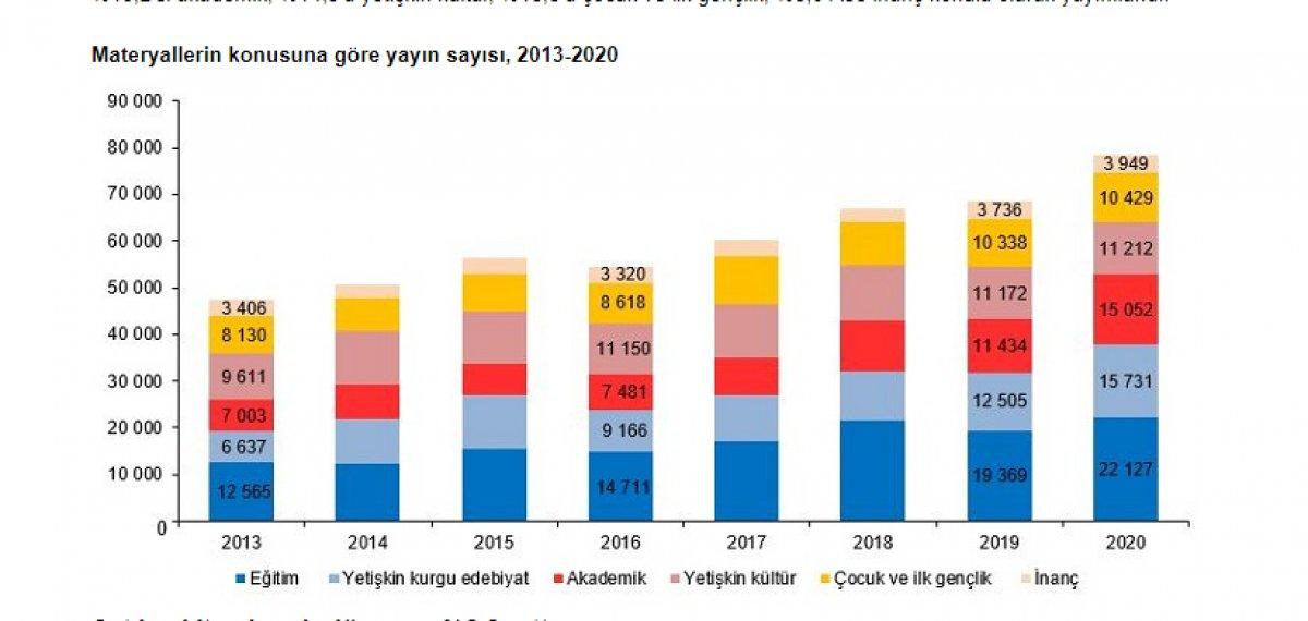 Gazete ve dergi sayısı geçen yıl yüzde 13,5 azaldı #6