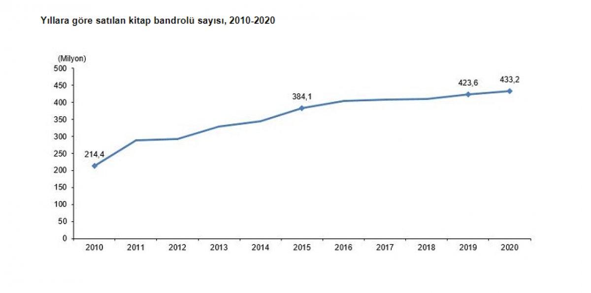 Gazete ve dergi sayısı geçen yıl yüzde 13,5 azaldı #7