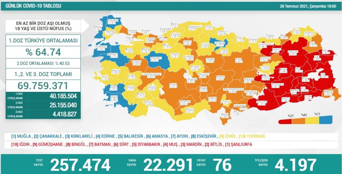 28 Temmuz Türkiye de koronavirüs tablosu #1