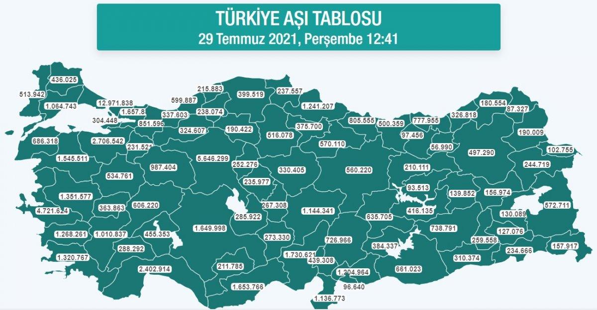 Türkiye genelinde 70 milyon dozdan fazla aşı uygulandı #1