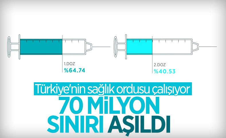 Türkiye genelinde 70 milyon dozdan fazla aşı uygulandı