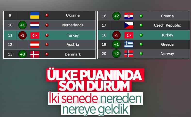 Ülke puanı sıralamasında son durum