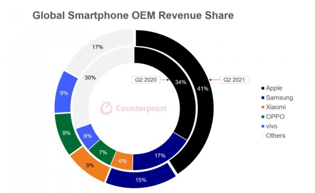 Les marques qui vendent le plus de smartphones au deuxième trimestre ont été annoncées #3