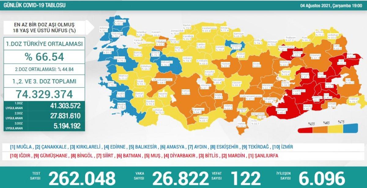 4 Ağustos Türkiye de koronavirüs tablosu #1