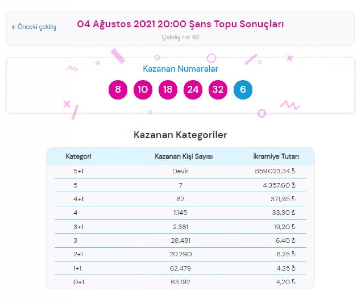 MPİ 4 Ağustos 2021 Şans Topu sonuçları: Şans Topu bilet sorgulama ekranı #1