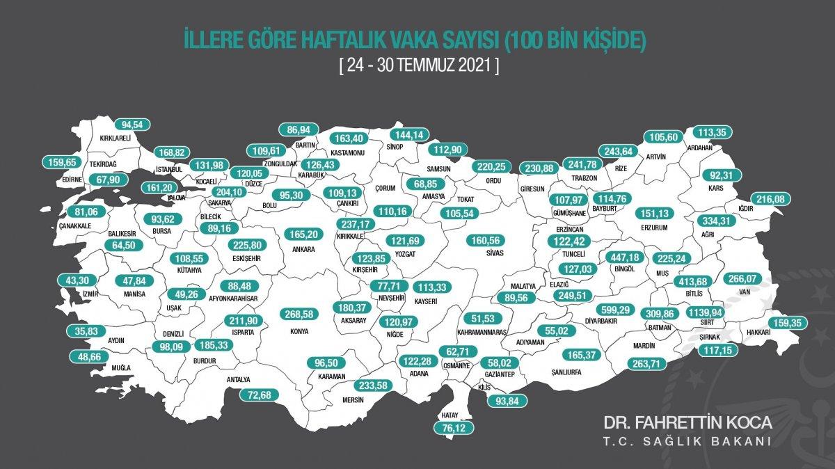 Fahrettin Koca, haftalık toplam vaka sayısını açıkladı #1