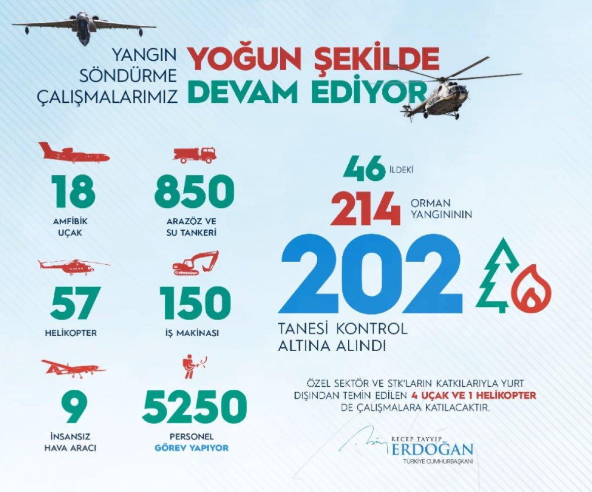 Cumhurbaşkanı Erdoğan: Ülkemizi asla çöle teslim etmeyeceğiz #1