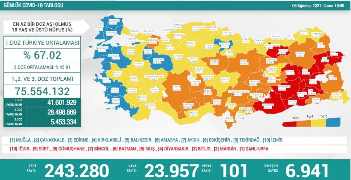 6 Ağustos Türkiye de koronavirüs tablosu #1