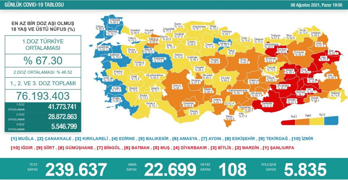 8 Ağustos Türkiye de koronavirüs tablosu  #1