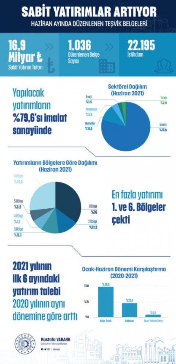 Bakan Mustafa Varank tan özel sektör yatırımlarına destek açıklaması #1
