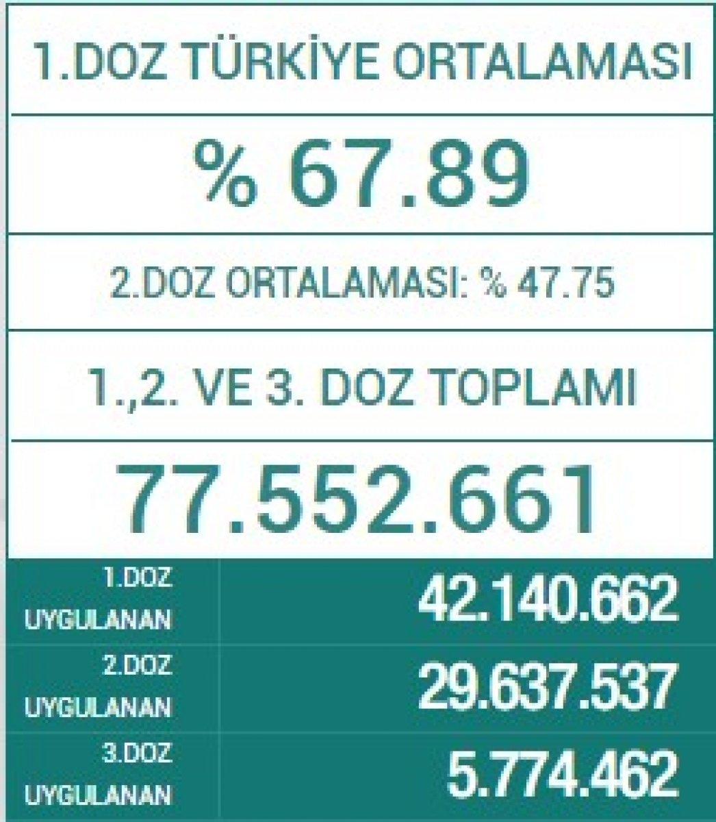 Fahrettin Koca: Türkiye, aşılamada normaline dönüyor #2