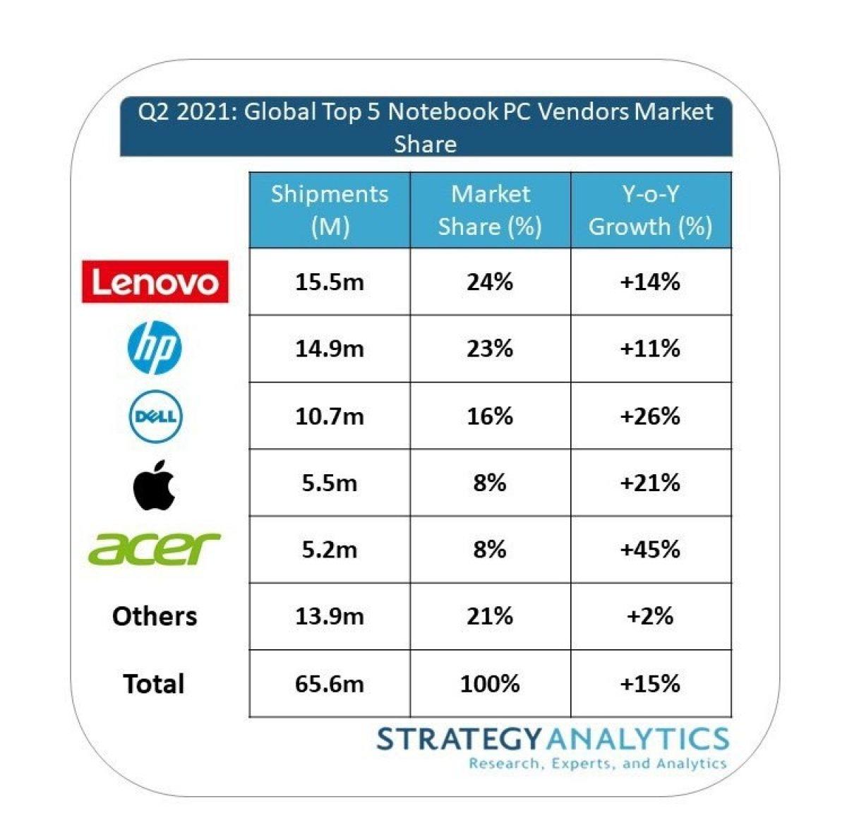 İkinci çeyrekte 65 milyon adet laptop satıldı: İşte zirvedeki markalar #2