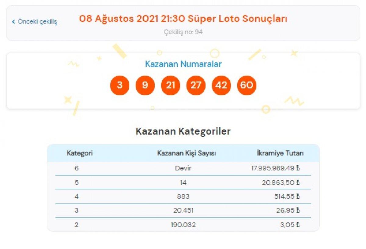 MPİ 8 Ağustos 2021 Süper Loto sonuçları: Süper Loto bilet sorgulama ekranı #1